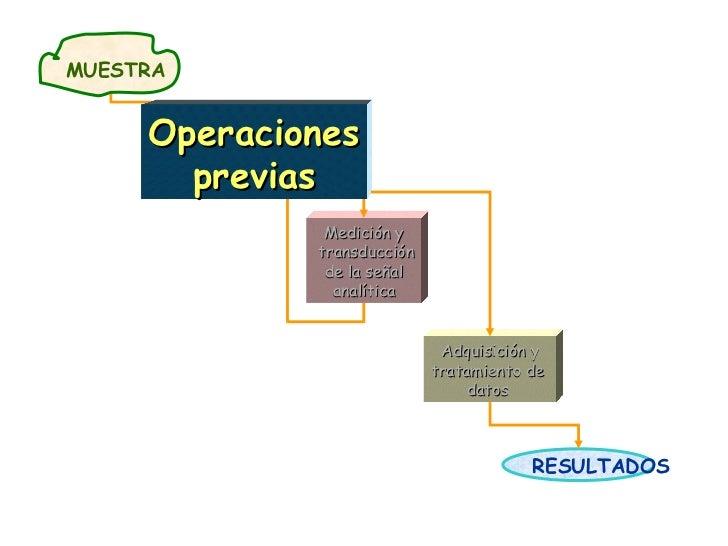RESULTADOS Medición y transducción de la señal analítica Adquisición y tratamiento de  datos  ETAPAS BÁSICAS DEL PROCESO A...