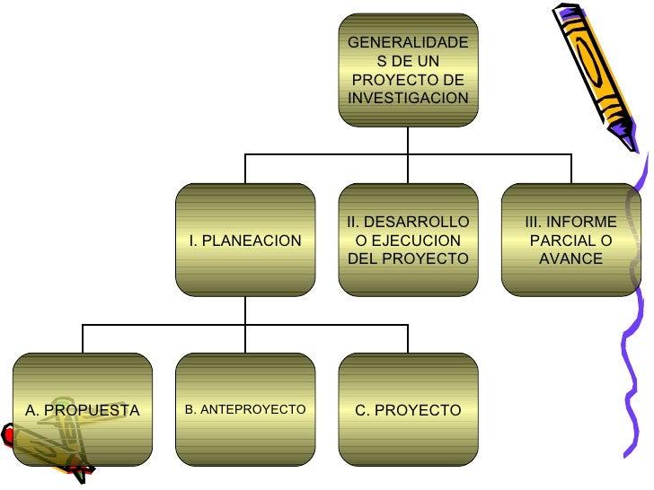 GENERALIDADES DE UN PROYECTO DE INVESTIGACION I. PLANEACION II. DESARROLLO O EJECUCION DEL PROYECTO III. INFORME PARCIAL O...