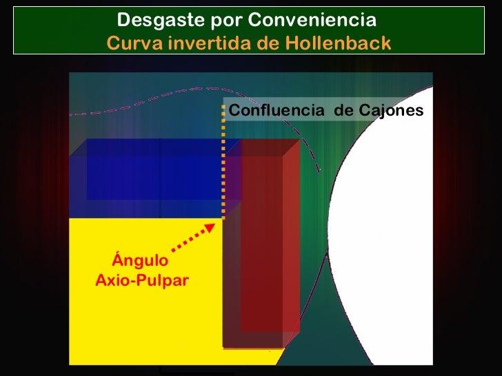 Confluencia  de Cajones Ángulo  Axio-Pulpar Desgaste por Conveniencia  Curva invertida de Hollenback