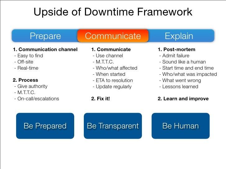 Upside of Downtime Framework          Prepare            Communicate                Explain 1. Communication channel    1....