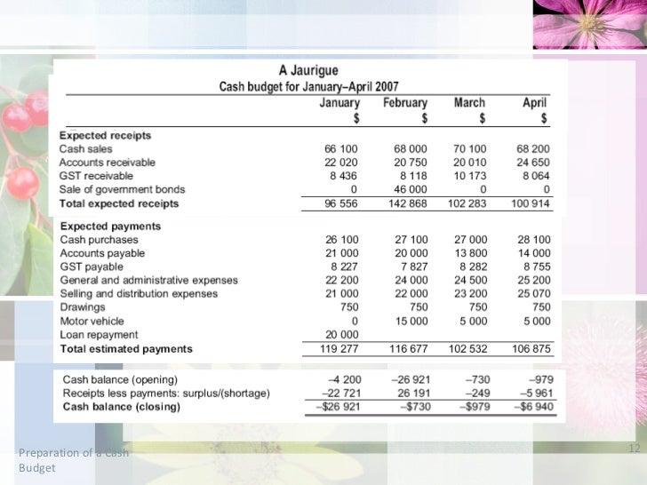 Preparation of a cash budget