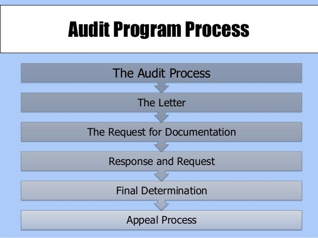 Meaningful Use Survivor: 4 Steps To A Successful Audit