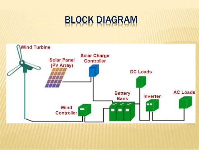 Solar pv wind hybrid power generation system 4 block diagram ccuart Choice Image