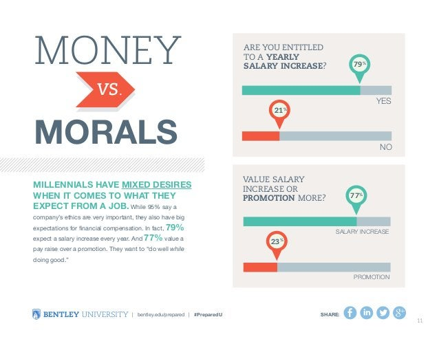 Money  Morals  Millennials have mixed desires  when it comes to what they  expect from a job. While 95% say a  company's e...