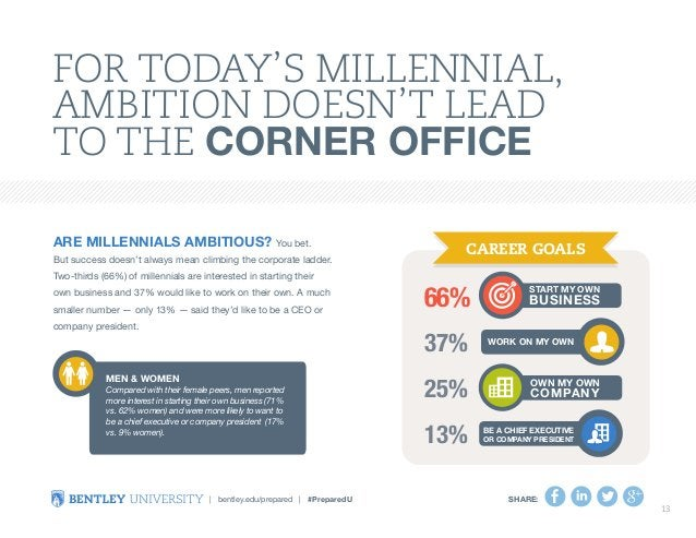 For Today's Millennial,  Ambition doesn't Lead  to the Corner Office  Are millennials ambitious? You bet.  But success doe...
