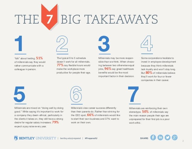 The 7 Big Takeaways  1 3  5  Millennials are reinforcing their own  stereotype. 50% of millennials say  the main reason pe...