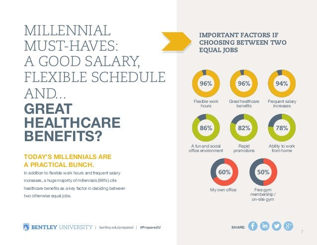 Millennial  Must-Haves:  A Good Salary,  Flexible SchedulE  and...  gREAT  healthcare  benefits?  Today's millennials are ...