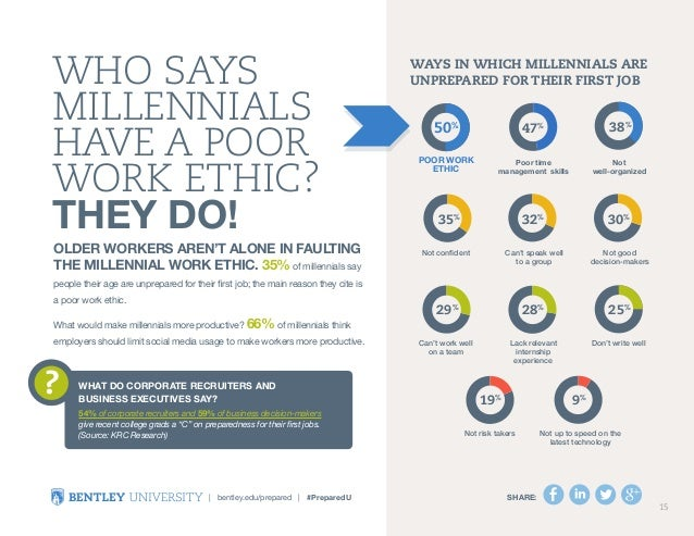 the work ethic of the millennials They don't have a strong work ethic, these reports say they're not motivated and don't take the initiative millennials at work.