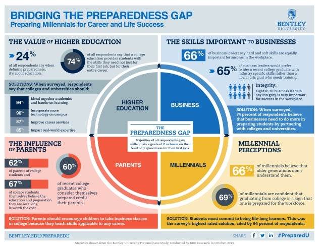 Bentley University PreparedU: Bridging the Preparedness Gap