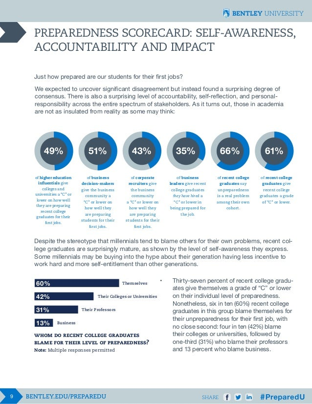 PREPAREDNESS SCORECARD: SELF-AWARENESS, ACCOUNTABILITY AND IMPACT Just how prepared are our students for their first jobs?...