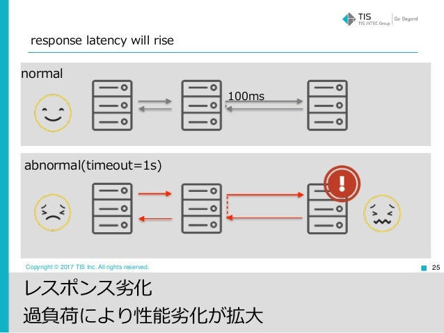 distributed system failures Byzantine fault tolerance in a distributed the object of byzantine fault tolerance is to be able to defend against failures, in which components of a system.