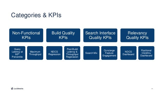 11 Categories & KPIs Non-Functional KPIs Query Latency at 90th Percentile Maximum Throughput Build Quality KPIs NDCG Regre...
