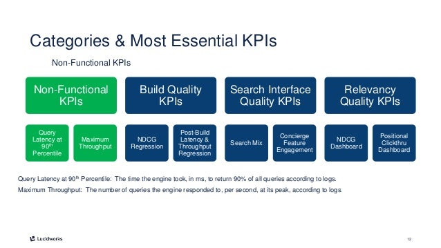 12 Categories & Most Essential KPIs Non-Functional KPIs Query Latency at 90th Percentile: The time the engine took, in ms,...