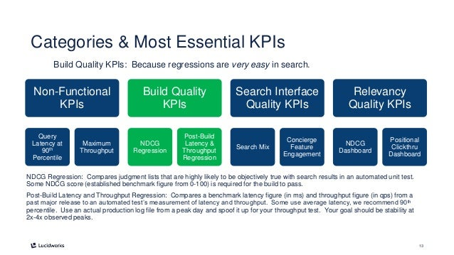 13 Categories & Most Essential KPIs Build Quality KPIs: Because regressions are very easy in search. NDCG Regression: Comp...