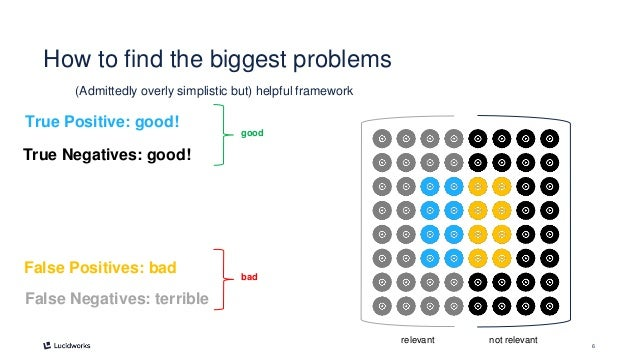 6 How to find the biggest problems (Admittedly overly simplistic but) helpful framework relevant not relevant True Positiv...