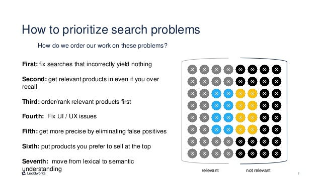 7 How to prioritize search problems How do we order our work on these problems? relevant not relevant First: fix searches ...
