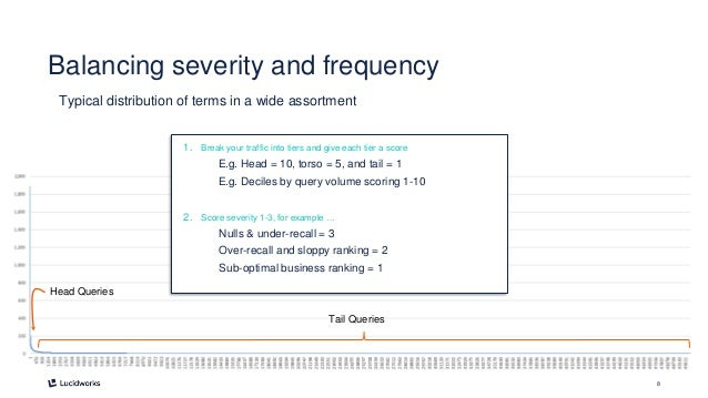 8 Head Queries Tail Queries Balancing severity and frequency Typical distribution of terms in a wide assortment 1. Break y...