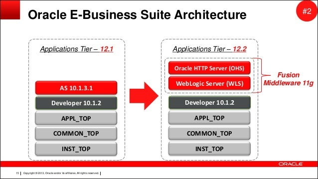 Preparing for ebs r12 2 upgrade full for Oracle 10 g architecture