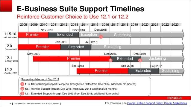 11i oracle e-business suite architecture pdf