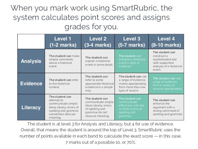 When you mark work using SmartRubric, the system calculates point scores and assigns grades for you. Level 1 (1-2 marks) L...