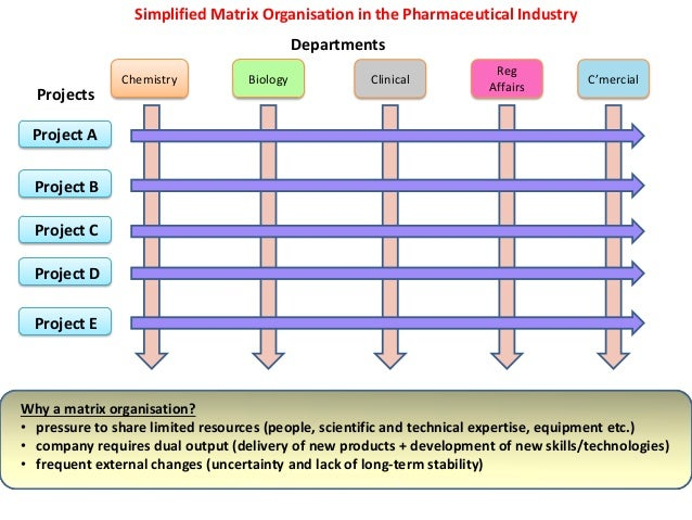 internship report on pharmaceutical industry Find 2018 pharmaceutical internships dc are you looking for a pharmaceutical internship internships in the pharmaceutical industry are pretty.