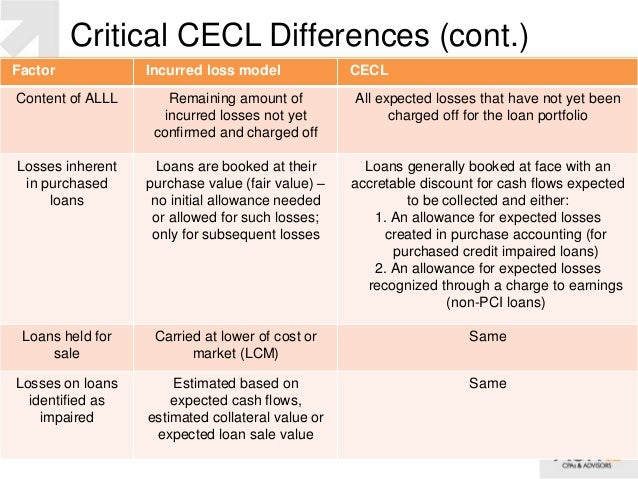 Accounting For Impaired Loans