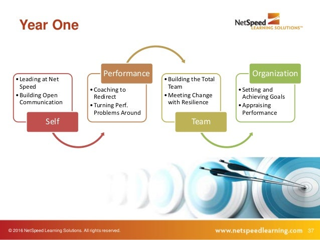© 2016 NetSpeed Learning Solutions. All rights reserved. 37 Year One •Leading at Net Speed •Building Open Communication Se...