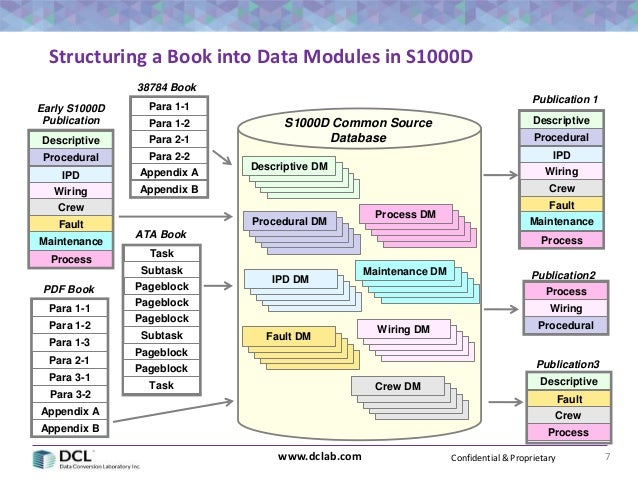 Preparing Your Legacy Data for Automation in S1000D