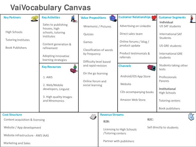 VaiVocabulary CanvasKey Partners     Key Activities   Value Propositions      Customer Relationships   Customer Segments  ...