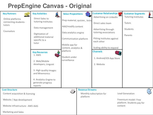 PrepEngine Canvas - OriginalKey Partners     Key Activities   Value Propositions      Customer Relationships   Customer Se...