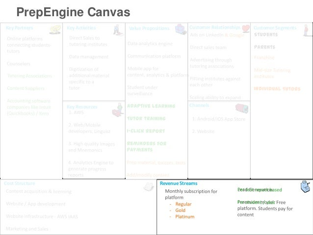 PrepEngine CanvasKey Partners     Key Activities   Value Propositions      Customer Relationships   Customer Segments     ...
