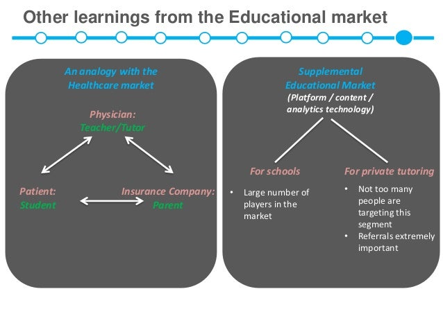 Other learnings from the Educational market           An analogy with the                            Supplemental         ...