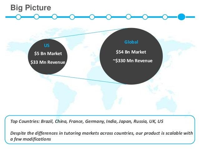 Big Picture                                                        Global                US           $5 Bn Market        ...