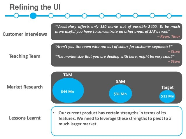 """Refining the UI                       """"Vocabulary affects only 150 marks out of possible 2400. To be much                 ..."""