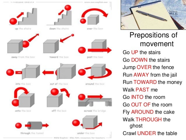 Pics Photos - Prepositions Of Movement In English Around And Along