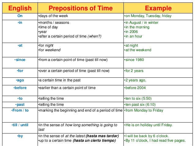 Prepositions Sentences Examples Pictures To Pin On