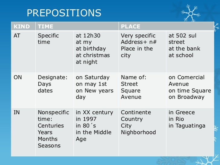 Prepositions In On At 12068509 on English For Grade 5