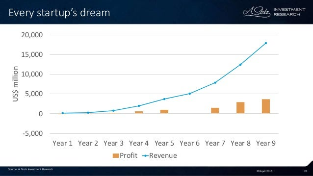29 April 2016 26 Every startup's dream Source: A. Stotz Investment Research -5,000 0 5,000 10,000 15,000 20,000 Year 1 Yea...