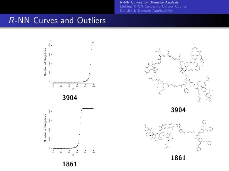 Characterizing the Density of Chemical Spaces and its Use in