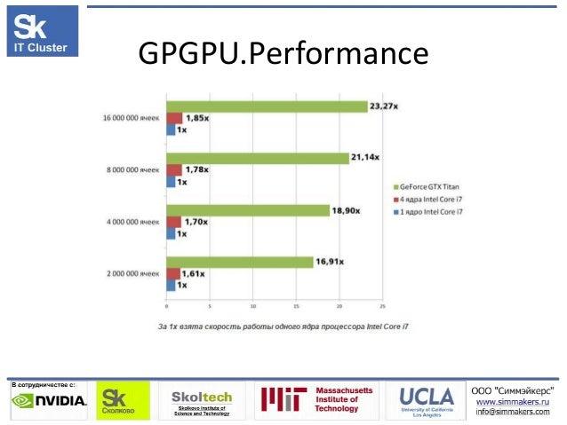 GPGPU.Performance
