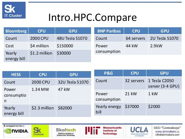 Intro.HPC.Compare Bloomberg CPU GPU Count 2000 CPU 48U Tesla S1070 Cost $4 million $150000 Yearly energy bill $1.2 million...