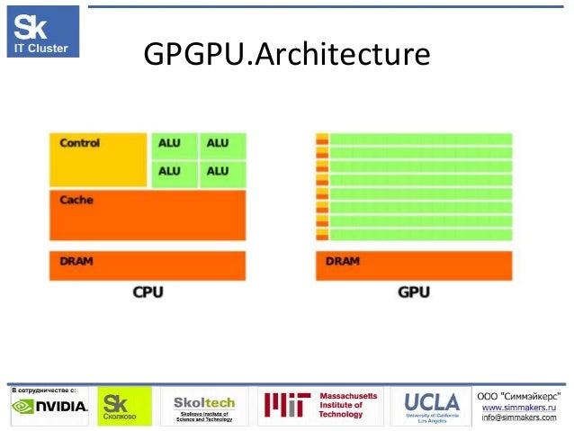 GPGPU.Architecture