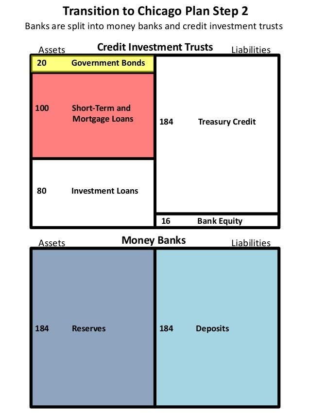 Transition to Chicago Plan Step 2 20 Government Bonds 100 Short-Term and Mortgage Loans 80 Investment Loans 16 Bank Equity...