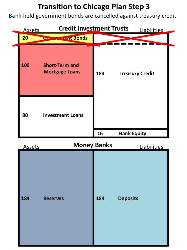 Transition to Chicago Plan Step 3 20 Government Bonds 100 Short-Term and Mortgage Loans 80 Investment Loans 16 Bank Equity...