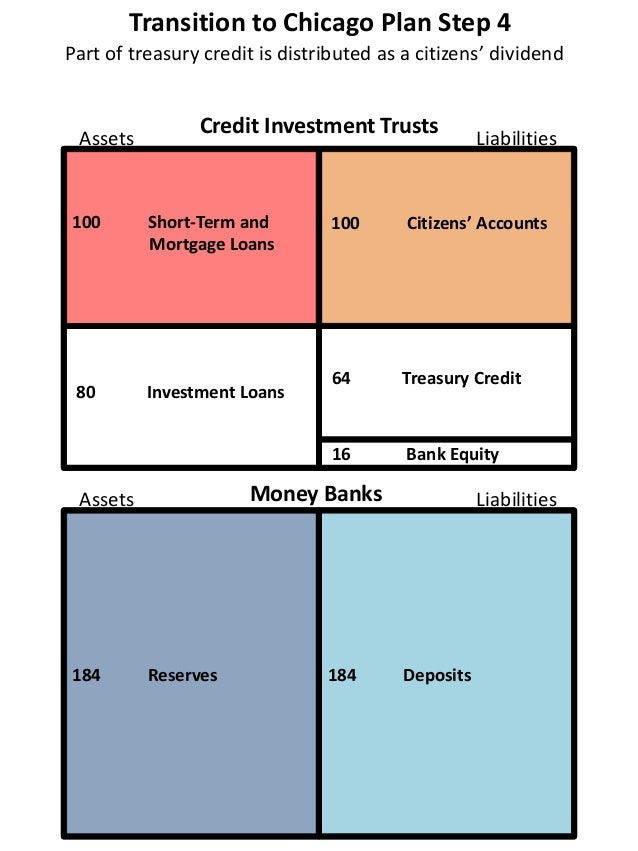 Transition to Chicago Plan Step 4 100 Short-Term and Mortgage Loans 80 Investment Loans 16 Bank Equity 184 Reserves 184 De...