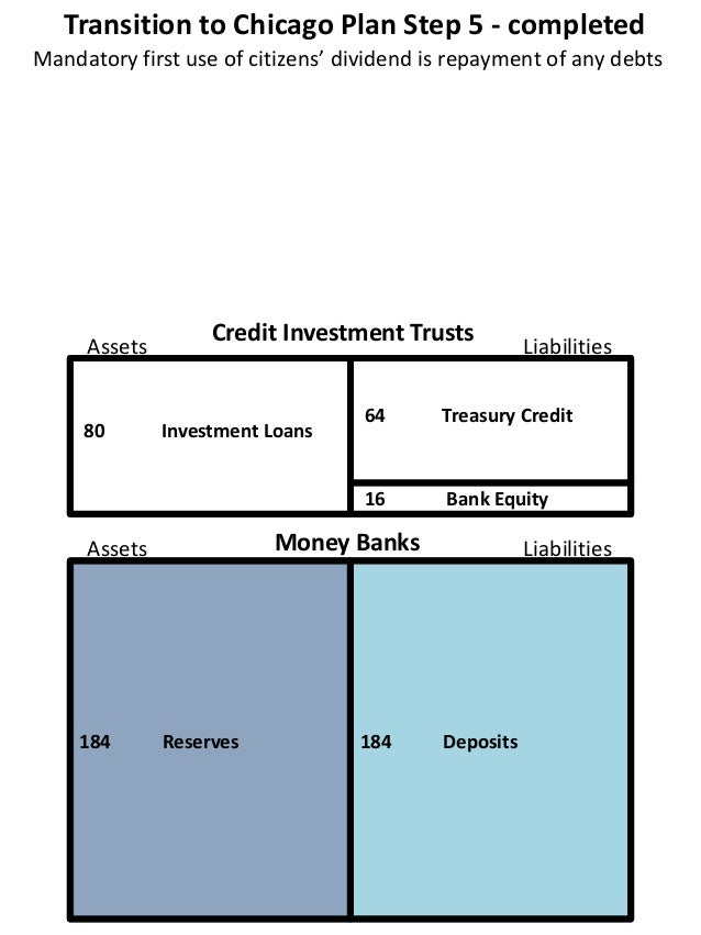 Transition to Chicago Plan Step 5 - completed 80 Investment Loans 16 Bank Equity 184 Reserves 184 Deposits Mandatory first...