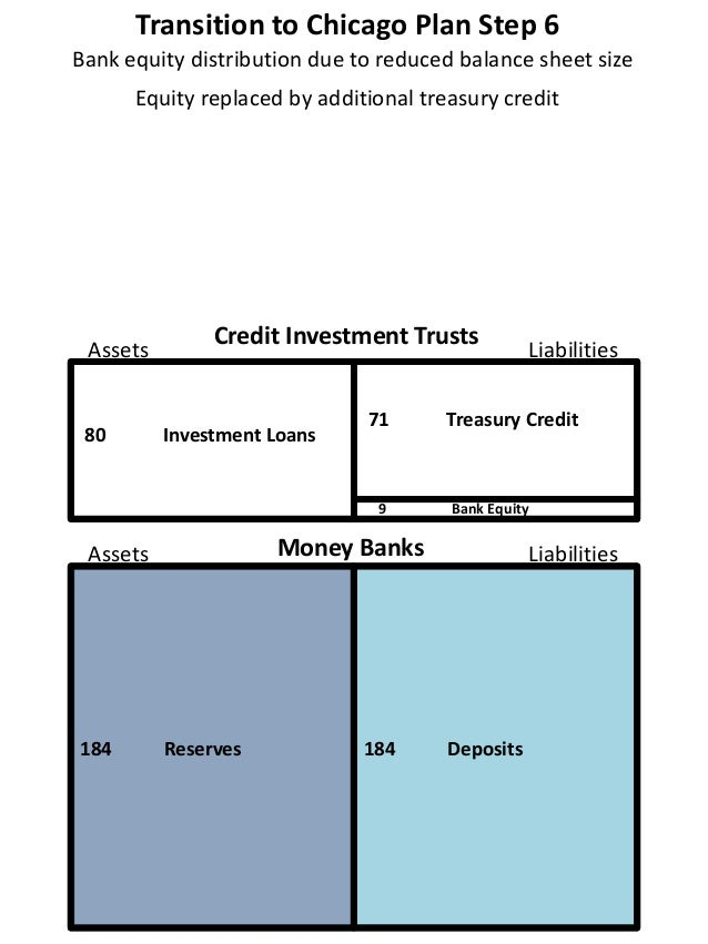 Transition to Chicago Plan Step 6 80 Investment Loans 9 Bank Equity 184 Reserves 184 Deposits Bank equity distribution due...