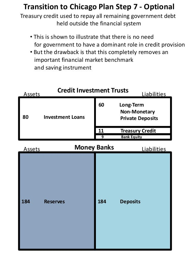 Transition to Chicago Plan Step 7 - Optional 80 Investment Loans 9 Bank Equity 184 Reserves 184 Deposits Treasury credit u...