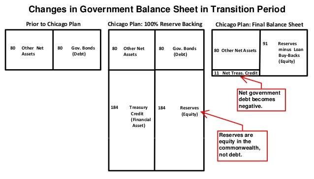 80 Gov. Bonds (Debt) 184 Treasury Credit (Financial Asset) 184 Reserves (Equity) Prior to Chicago Plan Chicago Plan: 100% ...