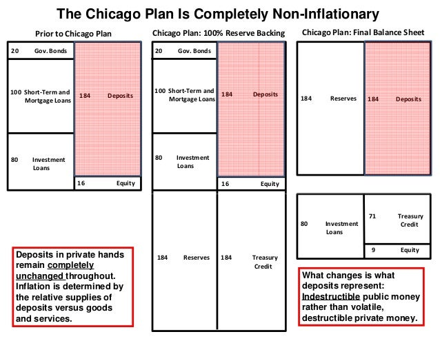 100 Short-Term and Mortgage Loans 20 Gov. Bonds 80 Investment Loans 16 Equity 184 Deposits 16 Equity Prior to Chicago Plan...